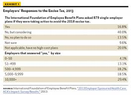 2018 cadillac tax limits.  2018 employersu0027 responses to the excise tax 2013 in 2018 cadillac tax limits