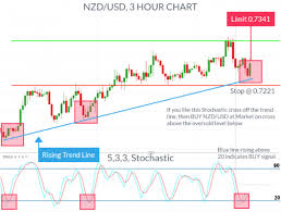 Stochastic Chart Indicator 4 Effective Trading Indicators Every Trader Should Know Nasdaq