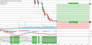 Imnp Stock Chart Imnp Just For Show For Nasdaq Imnp By Mrlobster Tradingview