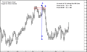 Point Figure Charting Trading Psychology Edge