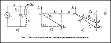Реферат Компенсация реактивной мощности Коэффициент мощности до компенсации Векторная диаграмма компенсации представлена на рис 1 в