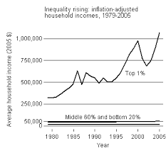 Inequality Chart The Best Inequality Graph Lane Kenworthy