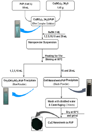 Flow Chart For The Synthesis Of The Cuo Nanosheets By The