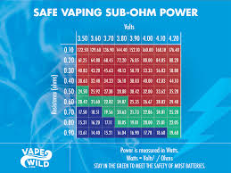 Sub Ohm To Wattage Chart 71 Accurate Ohm Guide For Vaping