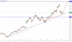 Titan Nse Chart Titan Nse Indian Stock Exchange For Nse Titan By
