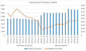 Centurylink Just Became A Very Interesting Even If