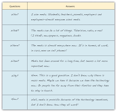 Prewriting Techniques Apply Prewriting Models