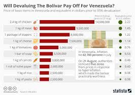 Bolivar Chart