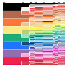 Crayola Supertips 50 Color Chart Crayola Chart How Many Crayon Colors Have Been Added To