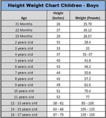 Timeless Average Height And Weight For One Year Old Average
