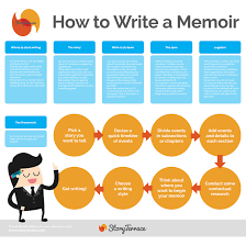 steps to writing a memorable event essay << essay help steps to writing a memorable event essay