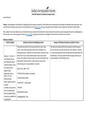 Historical Context Chart Historical Context His 100 Theme 3 Historical Context