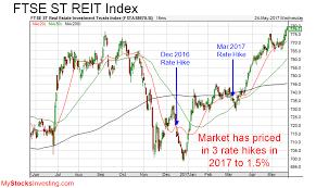 Singapore Reits Index Chart Technical Analysis My Stocks