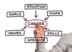 Career Assessments Career Assessments Career Consultants My Career Coach
