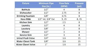 Carrier Pipe Sizing Chart Water Pipe Diameter Hotelsantafeplaza Com Co