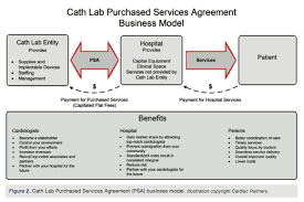 Hospital And Cardiologist Alignment: What's Next? Making A Case For ...