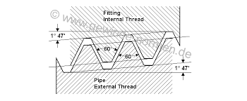Npt American Taper Pipe Thread Ansi B 1 20 1