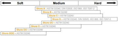 Plastic Hardness Conversion Chart Shore Durometers