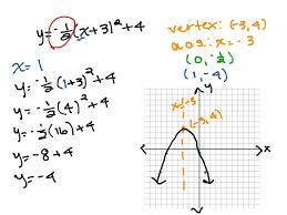 most viewed thumbnail graphing quadratics