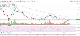 Chart Analysis Of Nepse Index Investing Nepal