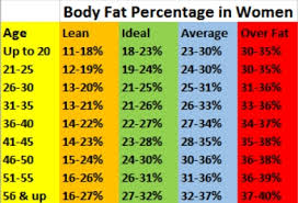 Chart Body Fat Percentage And How To Measure It