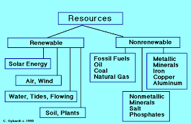 Chart On Renewable And Nonrenewable Resources Examples Of Natural Resources Ch 16 2 Human Activities