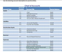 Normal Balances Of Accounts Chart Solved Course Project Overview The Course Project Corsist