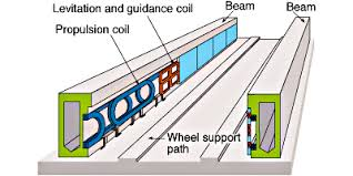 working of maglev trains electronic circuits and diagram maglev track