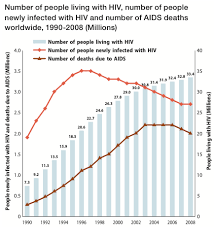 Image result for HIV over 55 U.S. map