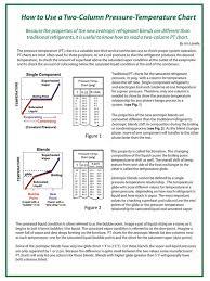How To Read A Pt Chart Technical Literature National Refrigerants Ltd
