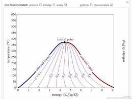 Temperature Enthalpy Chart Temperature Entropy Diagram Interactive Simulation