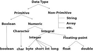 Java Data Types Chart Java Data Types Javatpoint