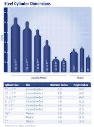 Gas Cylinder Size Chart Welding Gas Tank Size Chart Usa Water Bottle Size Chart