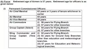 What Is The Retirement Age Of The Indian Air Force Quora