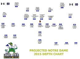 Notre Dame Football Depth Chart Projected Notre Dame 2015 Depth Chart Scholarship Number