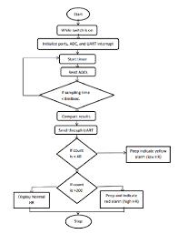 Flow Chart To Display Heart Rate Download Scientific Diagram