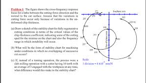 Solved Problem 1 The Figure Shows The Cross Frequency Re