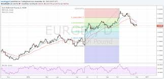 Forex Gbp Eur Chart Daily Forex Update For December 13