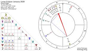 Lunar Eclipse January 2020 Tyranny And Oppression