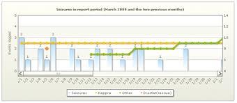 Seizuretracker Com Seizure Tracker Graphing Capabilities