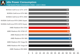 Power Temperatures Noise The Amd Radeon Rx 5700 Xt