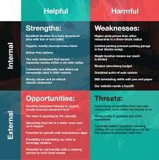 Swot Matrix Examples Using Your Swot To Drive Market Research Zoho Academy