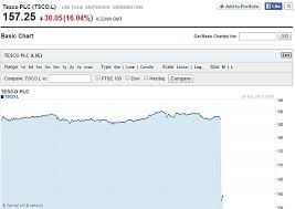Tesco Sees 2bn Wiped Off Value Of Share Price After Annual