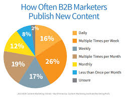 big content marketing challenges and how to overcome them  content marketing challenges publishing frequency