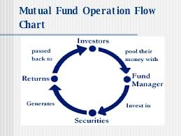 Mutual Fund Flow Chart Mutual Funds