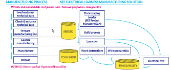 EHMSprocess_000 ehms electrical harness manufacturing software on wiring harness production process