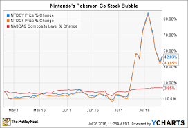 Pokemon Gos Rise And Fall A Peter Lynch Case Study The