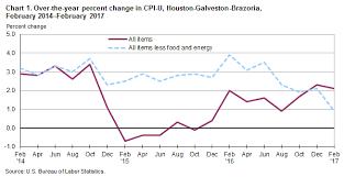 Consumer Price Index Houston Galveston Brazoria February