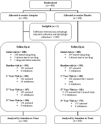 Flow Chart Showing The Trial Outline D Diopters Download