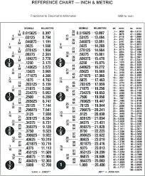 Inches To Metric Conversion Chart Pdf Inch Fraction To Decimal Chart Pdf Bedowntowndaytona Com